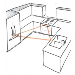 Kitchen Triangle is the kitchen triangle dead? does it matter for my flatpack project?